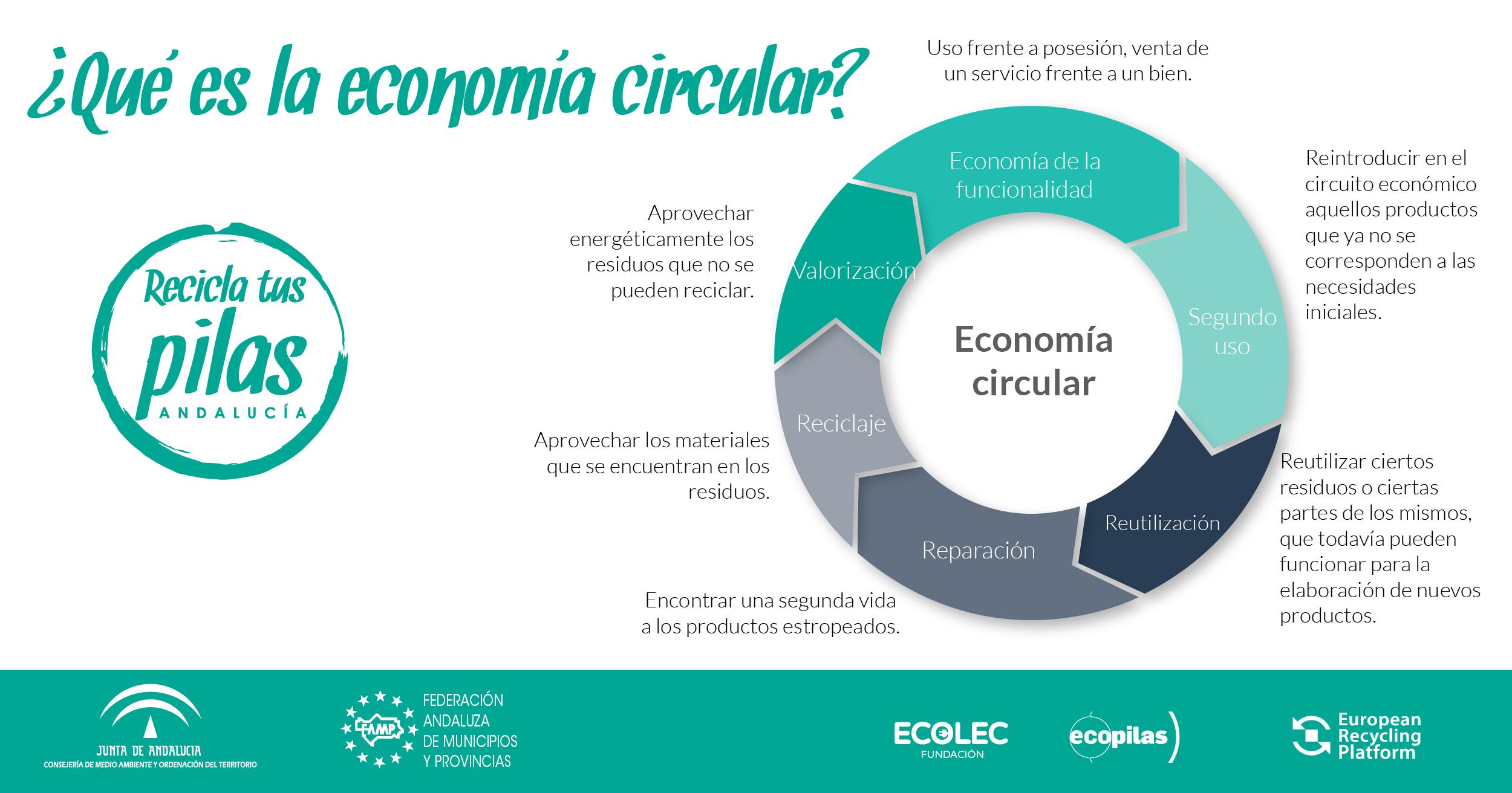 concepto de economia circular
