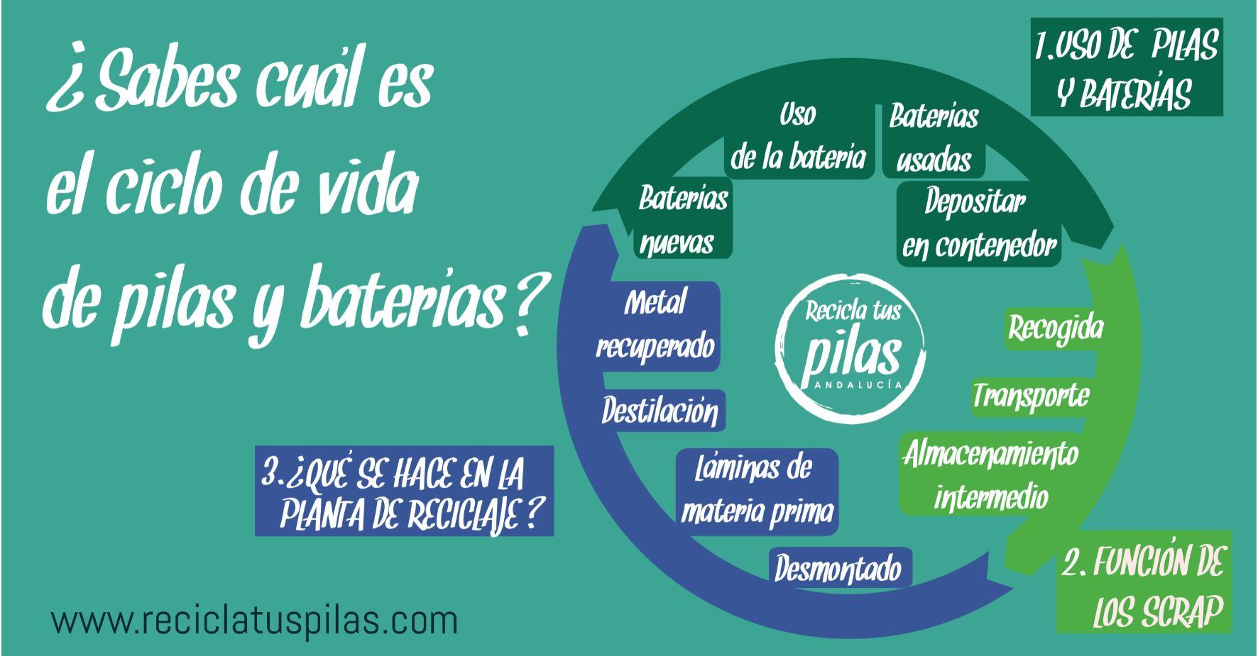ciclo de vida de pilas y baterías
